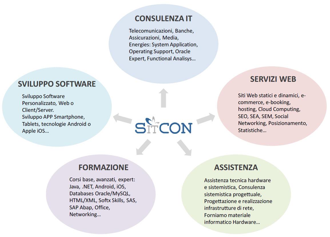 SITCON-services